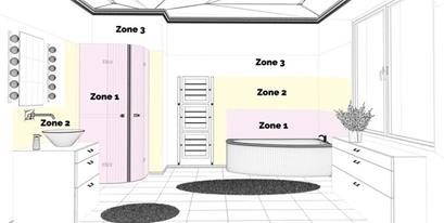 badezimmerlampen schutzklasse